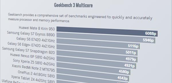 Huaweis chipp Kirin 950 slår Snapdragon 820 och Exynos 8890 i tidig benchmark
