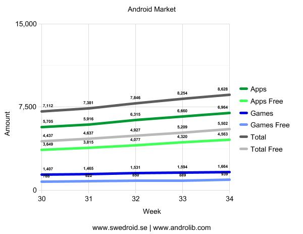 Android Market - Vecka 34