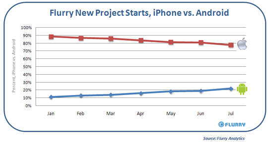 App Stats - iPhone vs Android