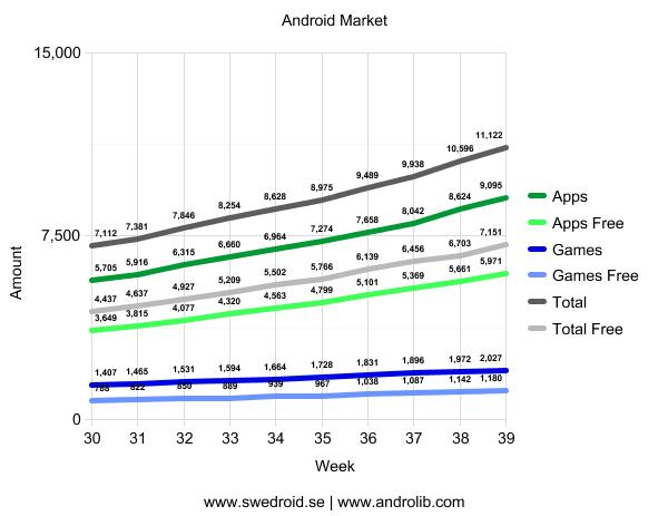 Android Market - Vecka 39