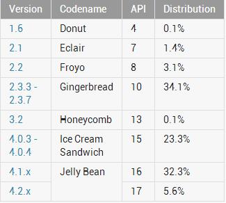 androidstatistik-2013-07