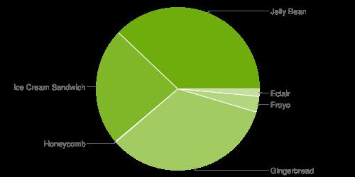 androidstatistik-juli-2013