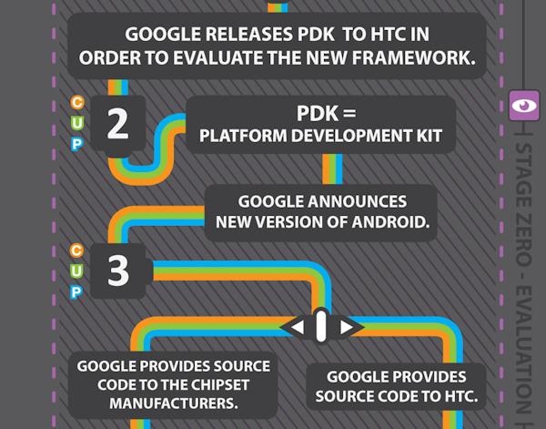 htc-uppdateringar-forklaring-android-pdk